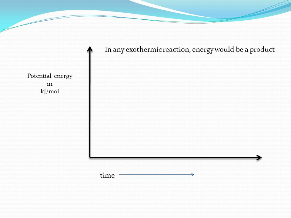 In any exothermic reaction, energy would be a product Potential energy in kJ/mol time