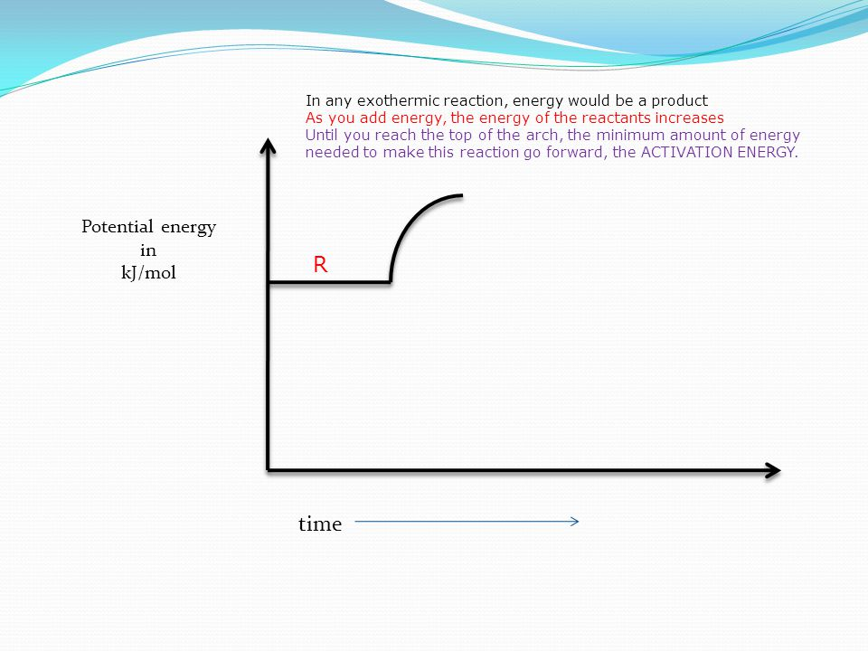 In any exothermic reaction, energy would be a product As you add energy, the energy of the reactants increases Until you reach the top of the arch, the minimum amount of energy needed to make this reaction go forward, the ACTIVATION ENERGY.