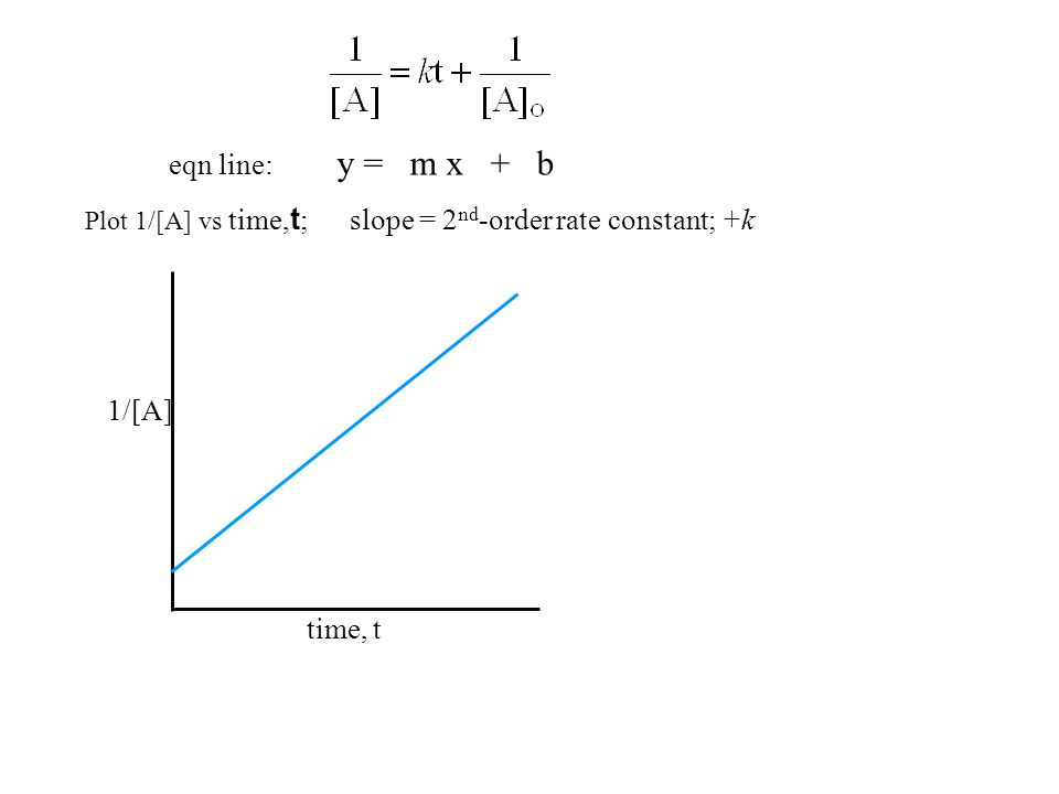 Plot 1/[A] vs time, t ; slope = 2 nd -order rate constant; +k eqn line: y = m x + b time, t 1/[A]