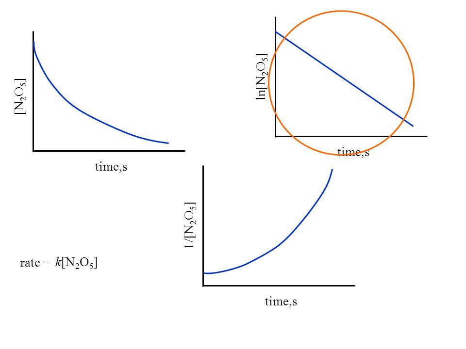 time,s [N 2 O 5 ] time,s ln[N 2 O 5 ] time,s 1/[N 2 O 5 ] rate = k[N 2 O 5 ]