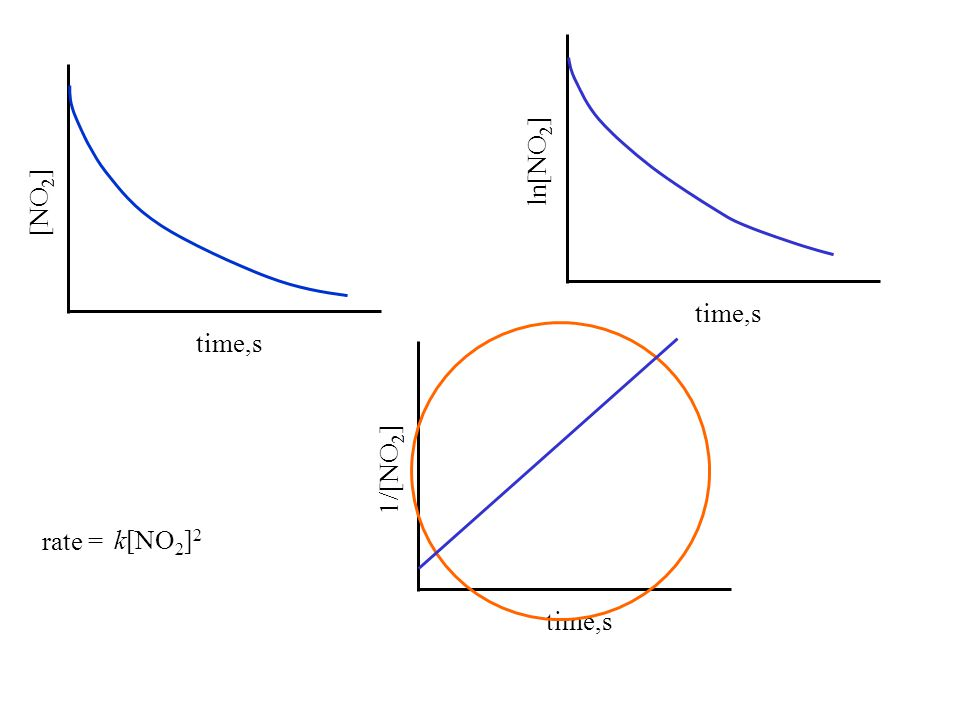 time,s [NO 2 ] time,s ln[NO 2 ] time,s 1/[NO 2 ] rate = k[NO 2 ] 2
