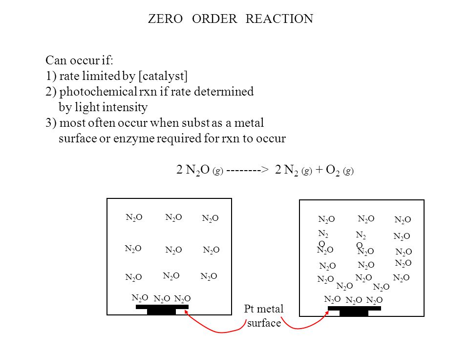 ZERO ORDER REACTION Can occur if: 1) rate limited by [catalyst] 2) photochemical rxn if rate determined by light intensity 3) most often occur when subst as a metal surface or enzyme required for rxn to occur 2 N 2 O (g) --------> 2 N 2 (g) + O 2 (g) N2ON2O N2ON2O N2ON2O N2ON2O N2ON2O N2ON2O N2ON2O N2ON2O N2ON2O N2ON2O N2ON2O N2ON2O N2ON2O N2ON2O N2ON2O N2ON2O N2ON2O N2ON2O N2ON2O N2ON2O N2ON2O N2ON2O N2ON2O N2ON2O N2ON2O N2ON2O N2ON2O N2ON2O N2ON2O N2ON2O N2ON2O N2ON2O Pt metal surface