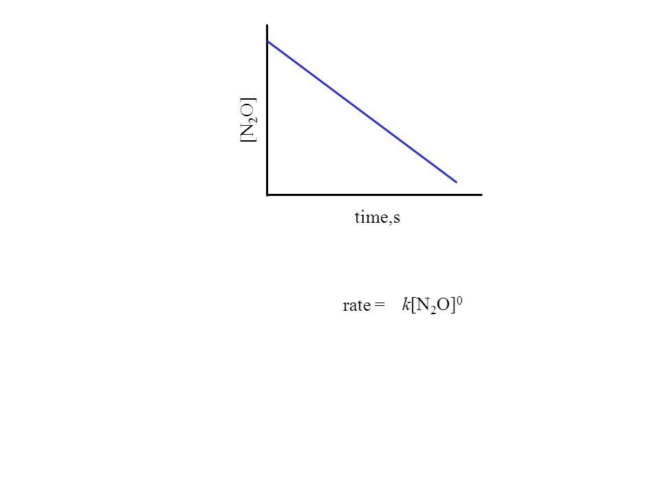 time,s [N 2 O] rate = k[N 2 O] 0