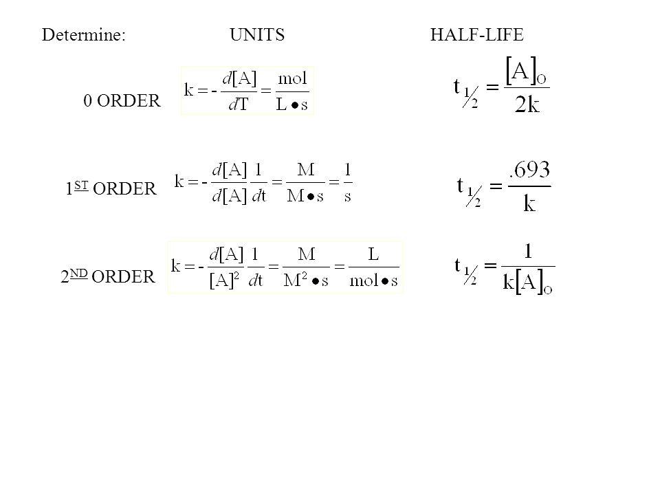 Determine: UNITS HALF-LIFE 0 ORDER 1 ST ORDER 2 ND ORDER