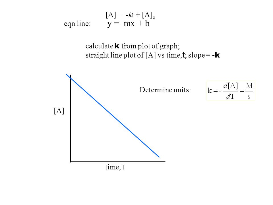 [A] = -kt + [A] o eqn line: y = mx + b time, t [A] calculate k from plot of graph; straight line plot of [A] vs time, t ; slope = -k Determine units: