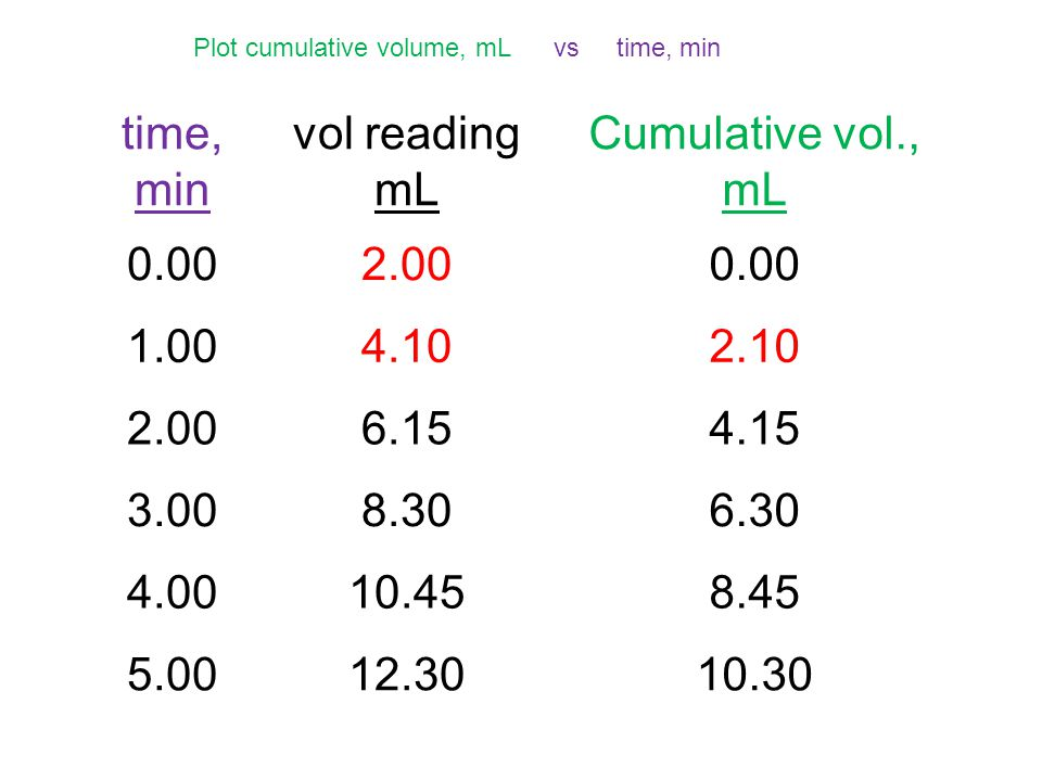 time, min vol reading mL Cumulative vol., mL 0.002.000.00 1.004.102.10 2.006.154.15 3.008.306.30 4.0010.458.45 5.0012.3010.30 Plot cumulative volume,
