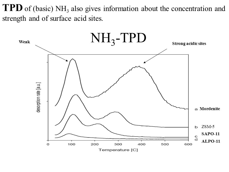 TPD of (basic) NH 3 also gives information about the concentration and strength and of surface acid sites.