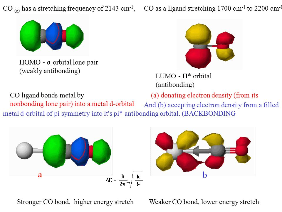 CO (g) has a stretching frequency of 2143 cm -1,CO as a ligand stretching 1700 cm -1 to 2200 cm -1 CO ligand bonds metal by (a) donating electron density (from its nonbonding lone pair) into a metal d-orbital HOMO -  orbital lone pair (weakly antibonding) LUMO -  * orbital (antibonding) Stronger CO bond, higher energy stretchWeaker CO bond, lower energy stretch And (b) accepting electron density from a filled metal d-orbital of pi symmetry into it s pi* antibonding orbital.