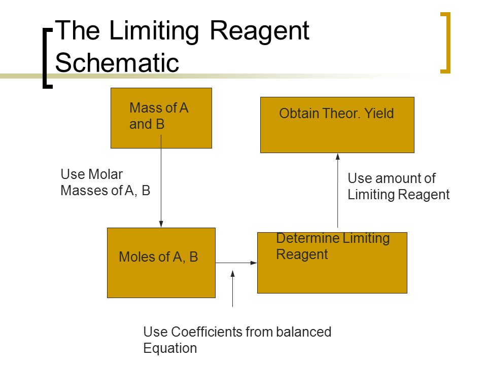 The Limiting Reagent Schematic Use amount of Limiting Reagent Mass of A and B Use Molar Masses of A, B Moles of A, B Determine Limiting Reagent Obtain