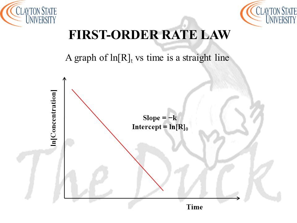 FIRST-ORDER RATE LAW ln[Concentration] Time Slope = −k Intercept = ln[R] 0 A graph of ln[R] t vs time is a straight line