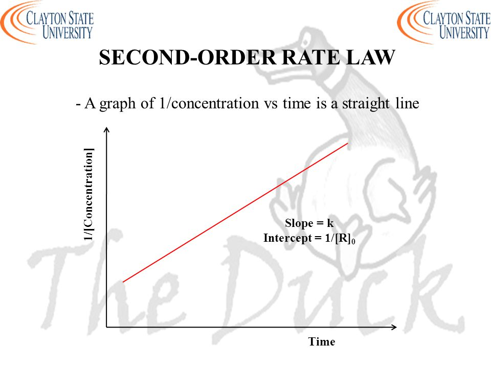 - A graph of 1/concentration vs time is a straight line SECOND-ORDER RATE LAW 1/[Concentration] Time Slope = k Intercept = 1/[R] 0