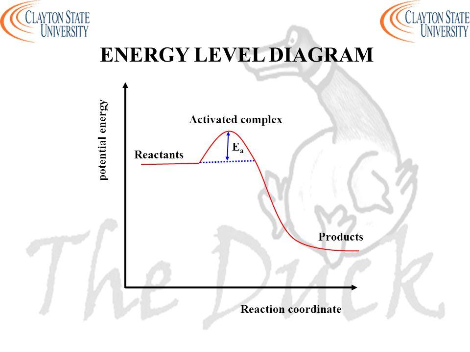 Reaction coordinate potential energy ENERGY LEVEL DIAGRAM Products Activated complex Reactants EaEa