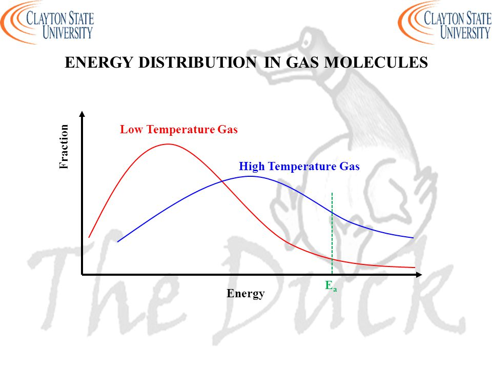 Energy Fraction High Temperature Gas Low Temperature Gas ENERGY DISTRIBUTION IN GAS MOLECULES EaEa