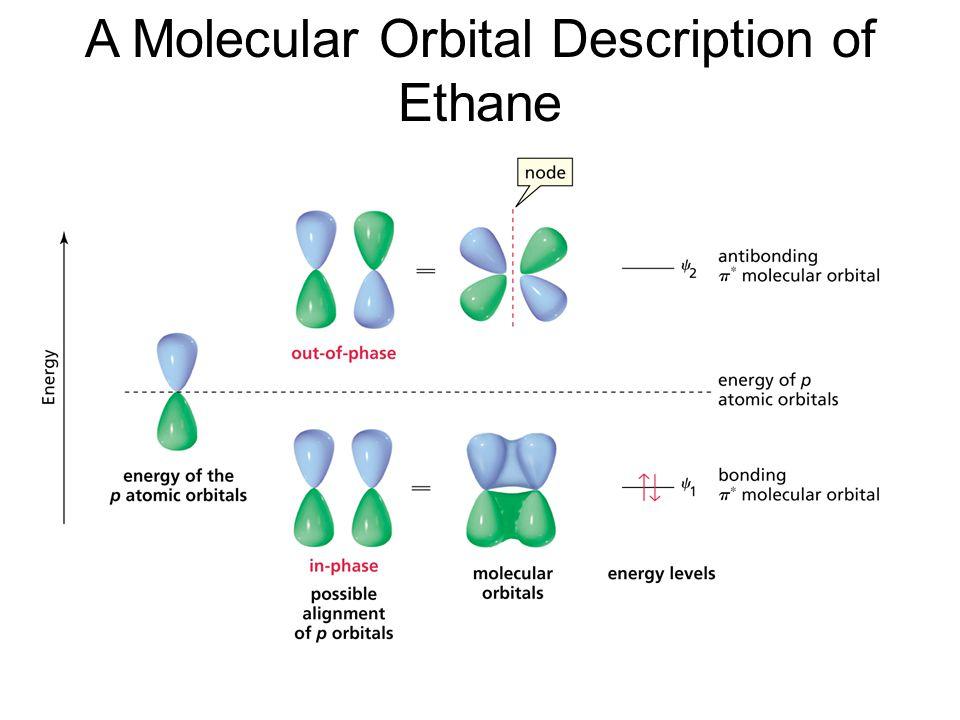 Four p atomic orbitals interact to give the four  MOs of 1,3-butadiene (LUMO) (HOMO) (LUMO)
