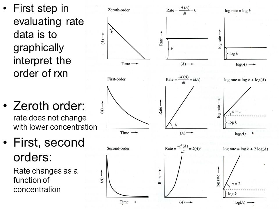 First step in evaluating rate data is to graphically interpret the order of rxn Zeroth order: rate does not change with lower concentration First, second orders: Rate changes as a function of concentration