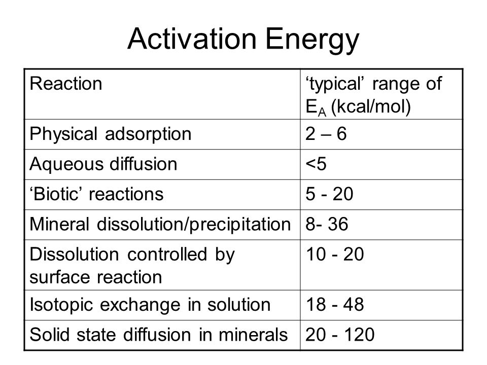 Activation Energy Reaction'typical' range of E A (kcal/mol) Physical adsorption2 – 6 Aqueous diffusion<5 'Biotic' reactions5 - 20 Mineral dissolution/precipitation8- 36 Dissolution controlled by surface reaction 10 - 20 Isotopic exchange in solution18 - 48 Solid state diffusion in minerals20 - 120