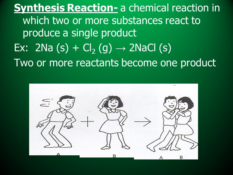Synthesis Reaction- a chemical reaction in which two or more substances react to produce a single product Ex: 2Na (s) + Cl 2 (g) → 2NaCl (s) Two or mo