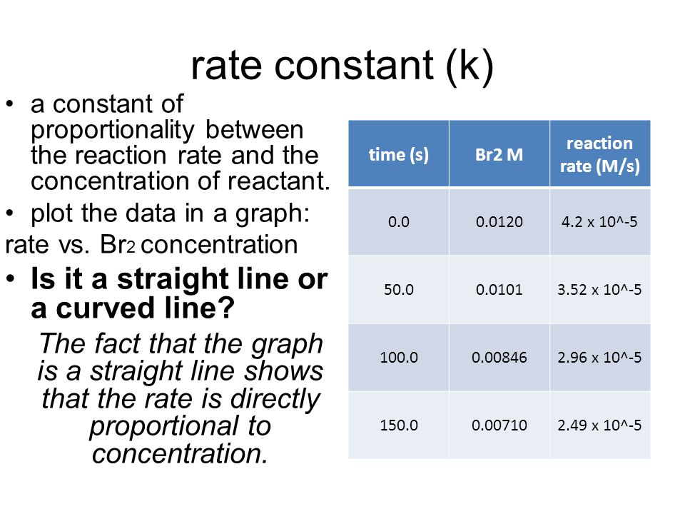 rate constant (k) a constant of proportionality between the reaction rate and the concentration of reactant. plot the data in a graph: rate vs. Br 2 c