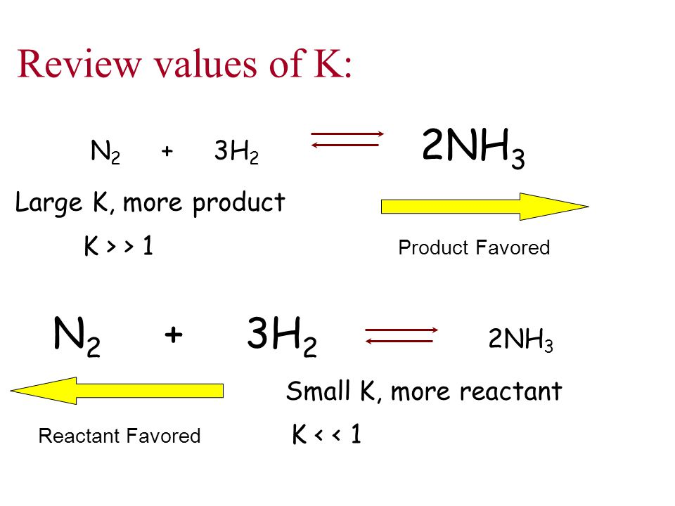 N 2 + 3H 2 2NH 3 Large K, more product K > > 1 Product Favored N 2 + 3H 2 2NH 3 Small K, more reactant Reactant Favored K < < 1 Review values of K: