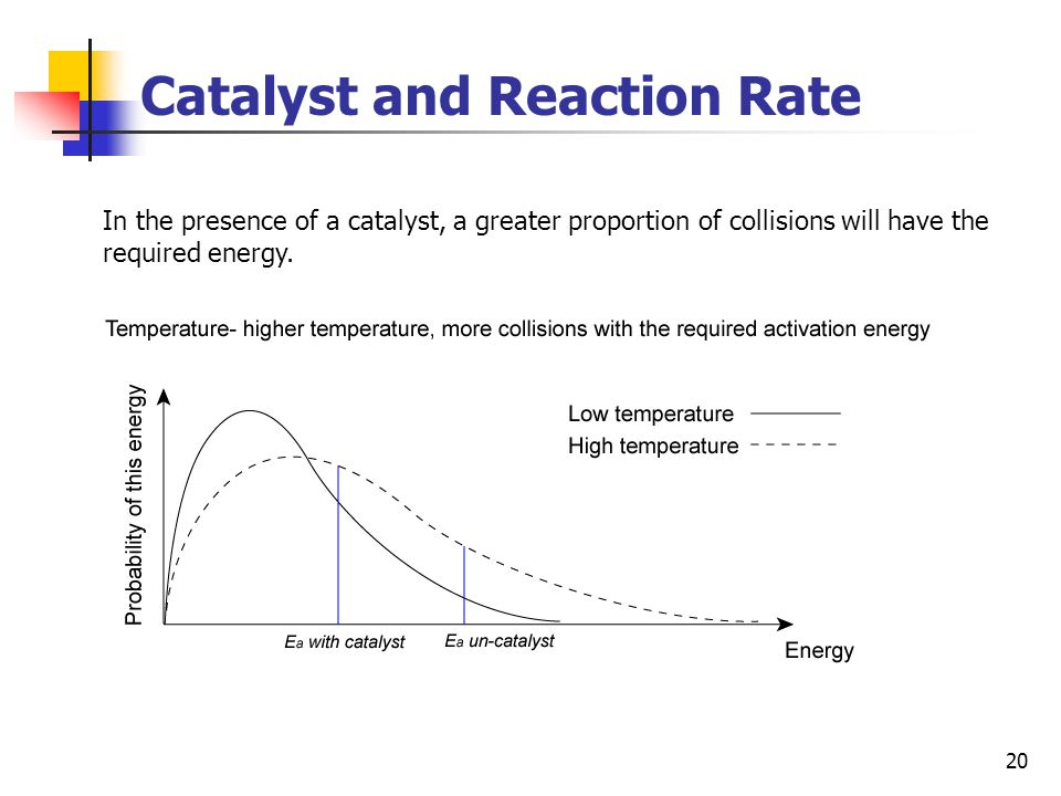 20 Catalyst and Reaction Rate In the presence of a catalyst, a greater proportion of collisions will have the required energy.