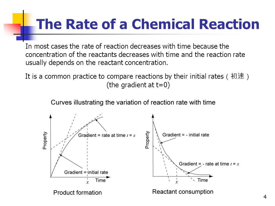 4 The Rate of a Chemical Reaction In most cases the rate of reaction decreases with time because the concentration of the reactants decreases with tim