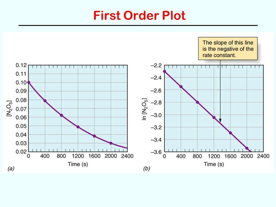 First Order Plot