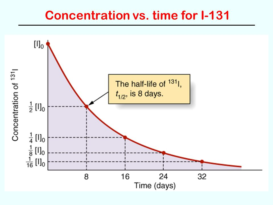 Concentration vs. time for I-131