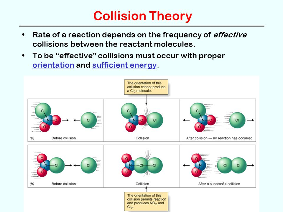 "Collision Theory Rate of a reaction depends on the frequency of effective collisions between the reactant molecules. To be ""effective"" collisions must"