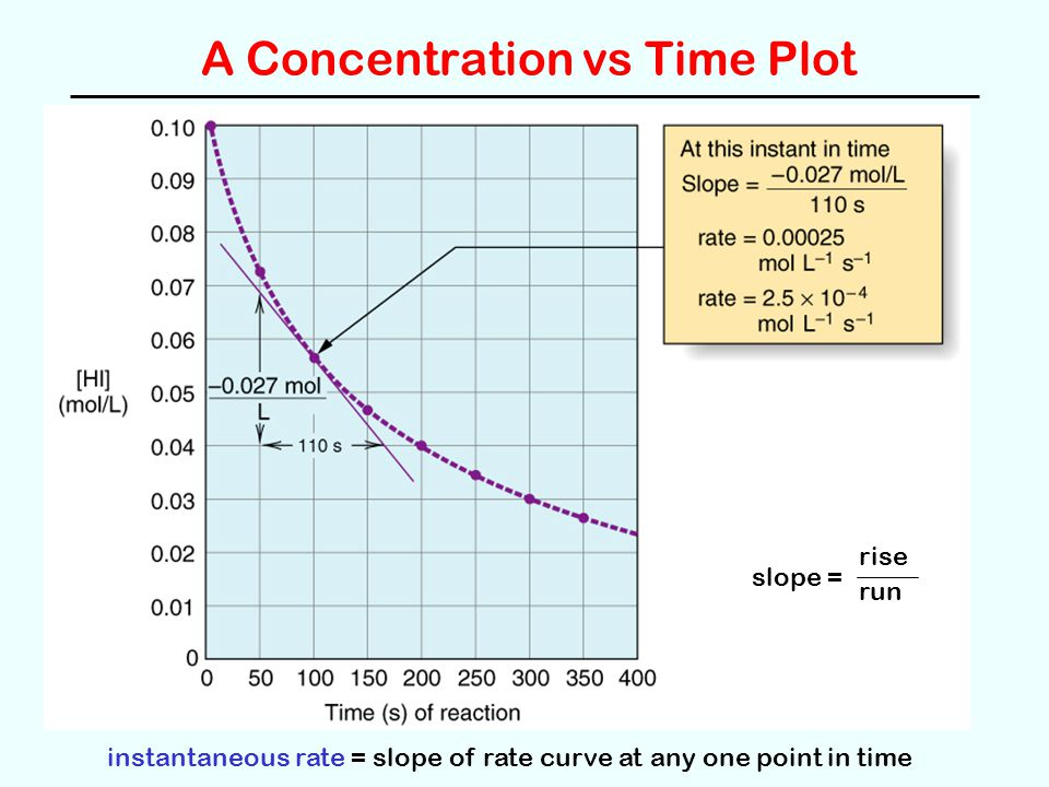 A Concentration vs Time Plot slope = rise run instantaneous rate = slope of rate curve at any one point in time