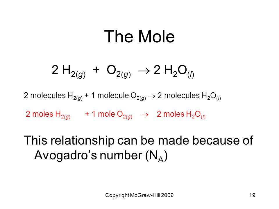 Copyright McGraw-Hill 200919 The Mole 2 H 2(g) + O 2(g)  2 H 2 O (l) 2 molecules H 2(g) + 1 molecule O 2(g)  2 molecules H 2 O (l) 2 moles H 2(g) +