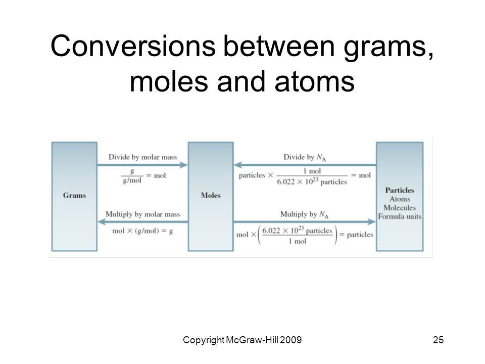 Copyright McGraw-Hill 200925 Conversions between grams, moles and atoms