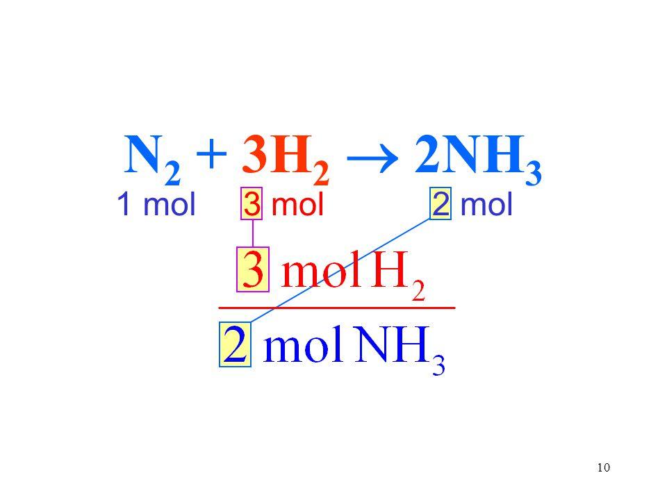 10 1 mol2 mol3 mol N 2 + 3H 2  2NH 3