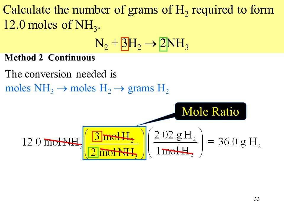 33 Mole Ratio moles NH 3  moles H 2  grams H 2 Calculate the number of grams of H 2 required to form 12.0 moles of NH 3.