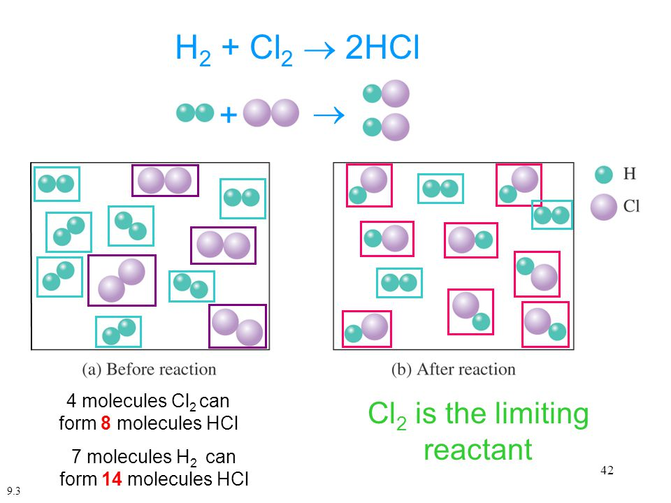 42 H 2 + Cl 2  2HCl  + 7 molecules H 2 can form 14 molecules HCl 4 molecules Cl 2 can form 8 molecules HCl 3 molecules of H 2 remain H 2 is in excess Cl 2 is the limiting reactant 9.3