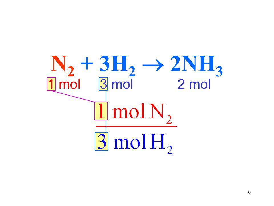 9 N 2 + 3H 2  2NH 3 1 mol2 mol3 mol
