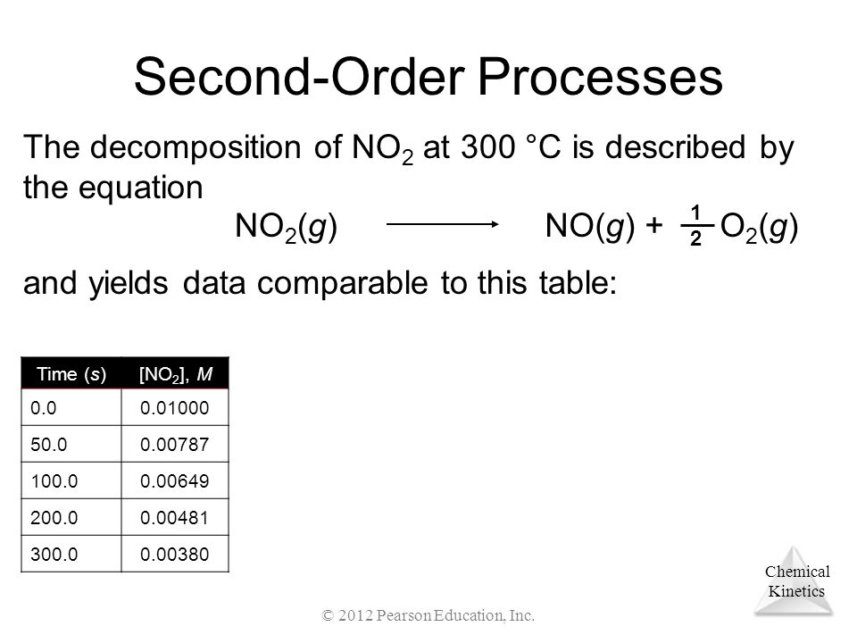 Chemical Kinetics Second-Order Processes The decomposition of NO 2 at 300 °C is described by the equation NO 2 (g)NO(g) + O 2 (g) and yields data comparable to this table: Time (s)[NO 2 ], M 0.00.01000 50.00.00787 100.00.00649 200.00.00481 300.00.00380 1212 © 2012 Pearson Education, Inc.