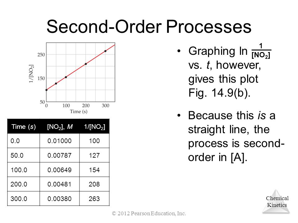 Chemical Kinetics Second-Order Processes Graphing ln vs.