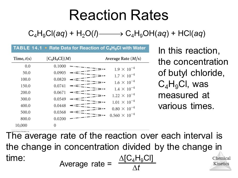 Chemical Kinetics Reaction Rates In this reaction, the concentration of butyl chloride, C 4 H 9 Cl, was measured at various times. C 4 H 9 Cl(aq) + H