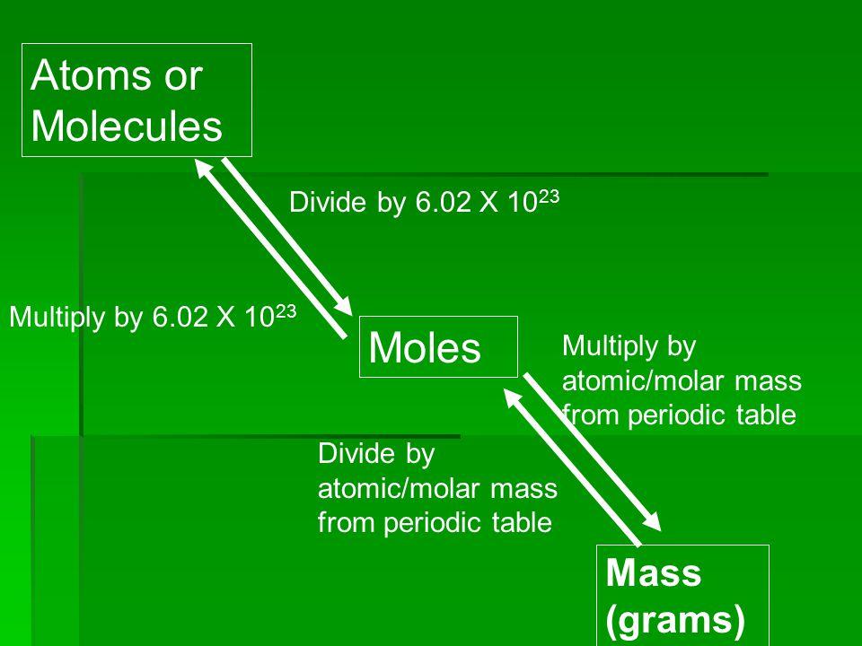 Molar Mass Calculation  Calculate the Molar Mass of calcium phosphate  Formula = (NH4) 3 (PO 4 )  Masses elements:  Molar Mass =