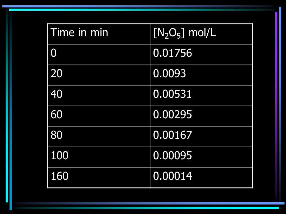 Time in min[N 2 O 5 ] mol/L 00.01756 200.0093 400.00531 600.00295 800.00167 1000.00095 1600.00014