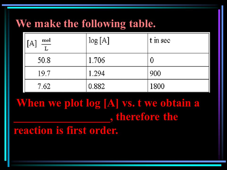 We make the following table. When we plot log [A] vs. t we obtain a _________________, therefore the reaction is first order.