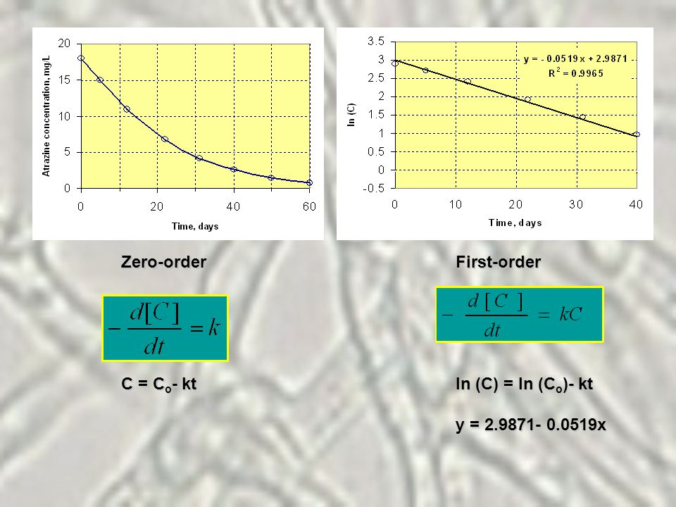 Zero-order C = C o - kt First-order ln (C) = ln (C o )- kt y = 2.9871- 0.0519x