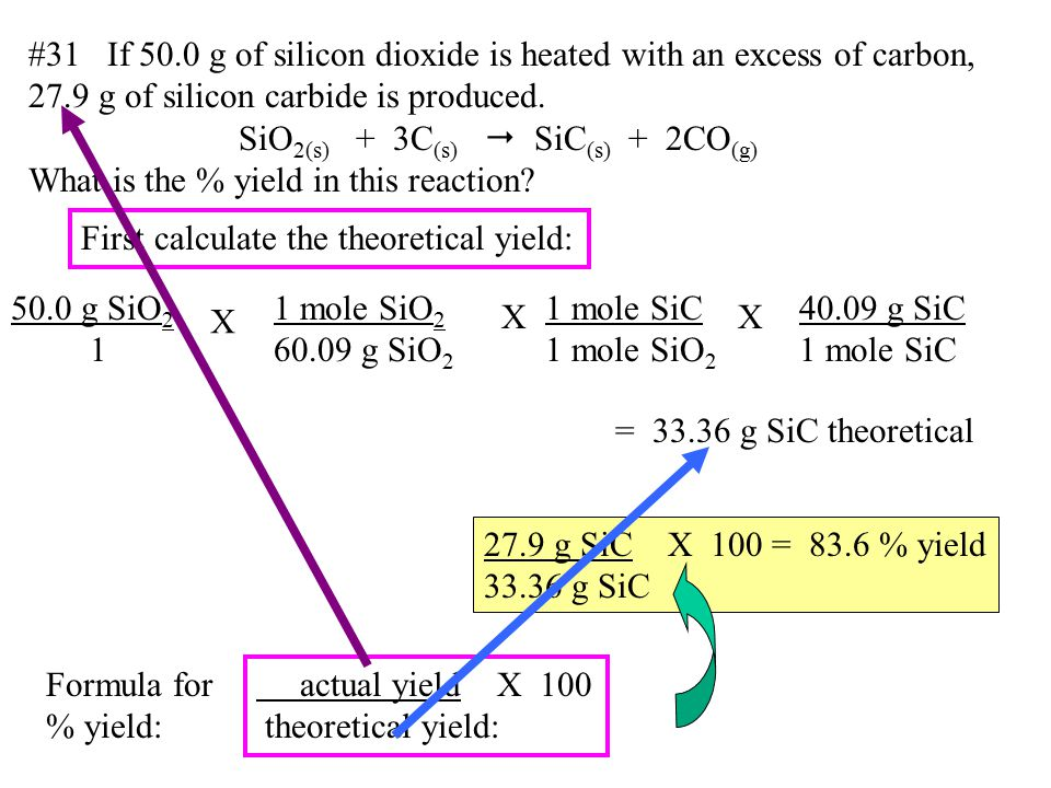 #31 If 50.0 g of silicon dioxide is heated with an excess of carbon, 27.9 g of silicon carbide is produced. SiO 2(s) + 3C (s)  SiC (s) + 2CO (g) What