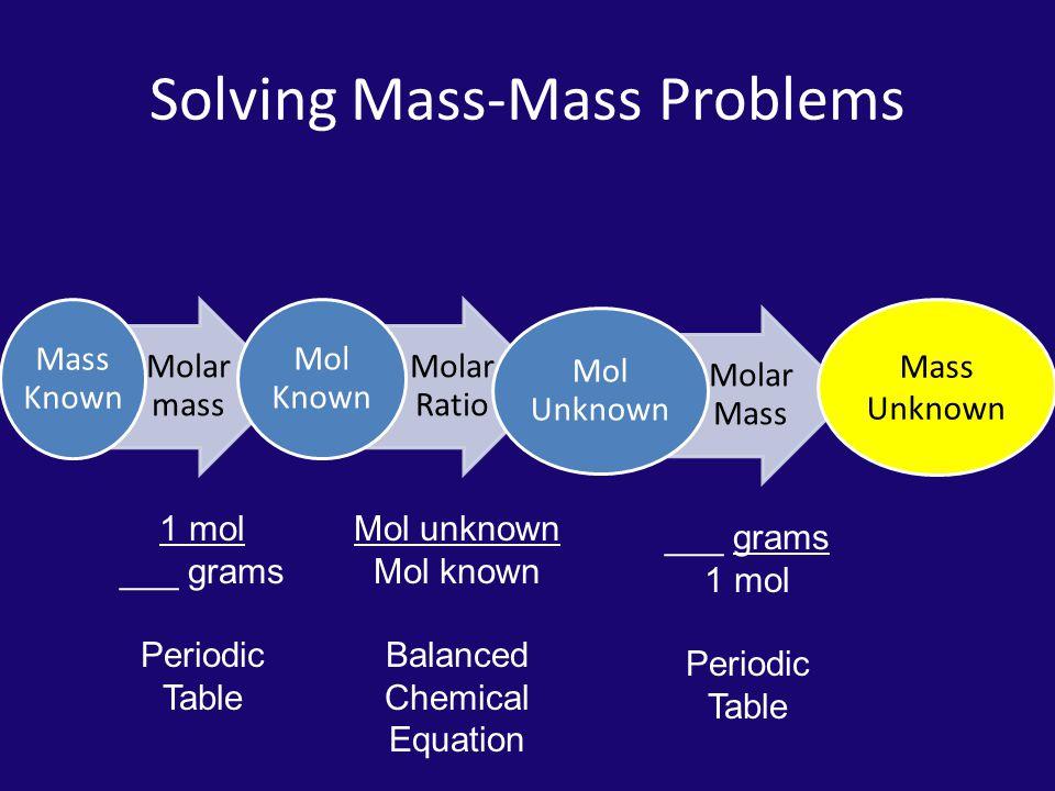 Solving Mass-Mass Problems Molar mass Mass Known Molar Ratio Mol Known Molar Mass Mol Unknown Mass Unknown 1 mol ___ grams Periodic Table Mol unknown Mol known Balanced Chemical Equation ___ grams 1 mol Periodic Table