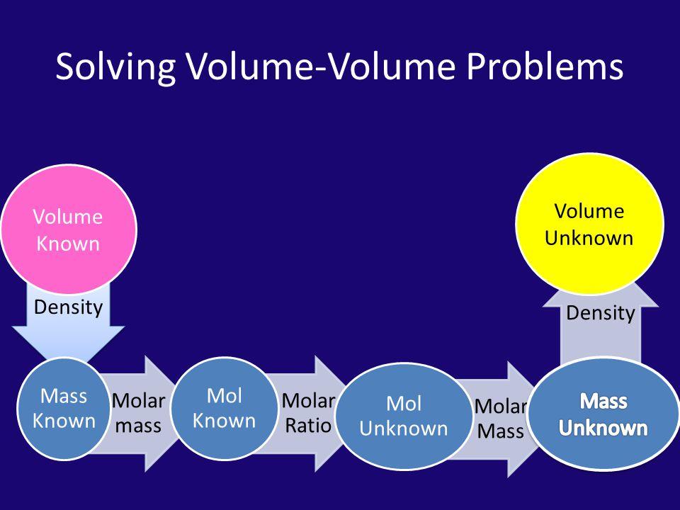 Density Solving Volume-Volume Problems Molar mass Mass Known Molar Ratio Mol Known Molar Mass Mol Unknown Volume Known Volume Unknown