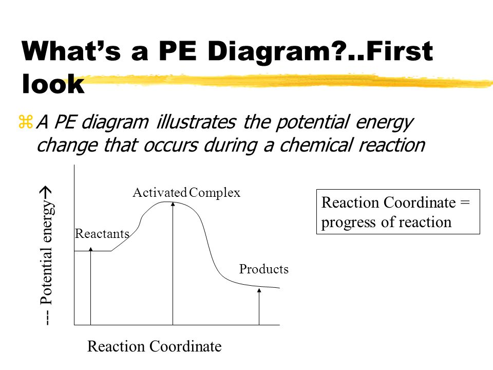 What's a PE Diagram?..First look zA PE diagram illustrates the potential energy change that occurs during a chemical reaction --- Potential energy  Reaction Coordinate Products Reactants Activated Complex Reaction Coordinate = progress of reaction