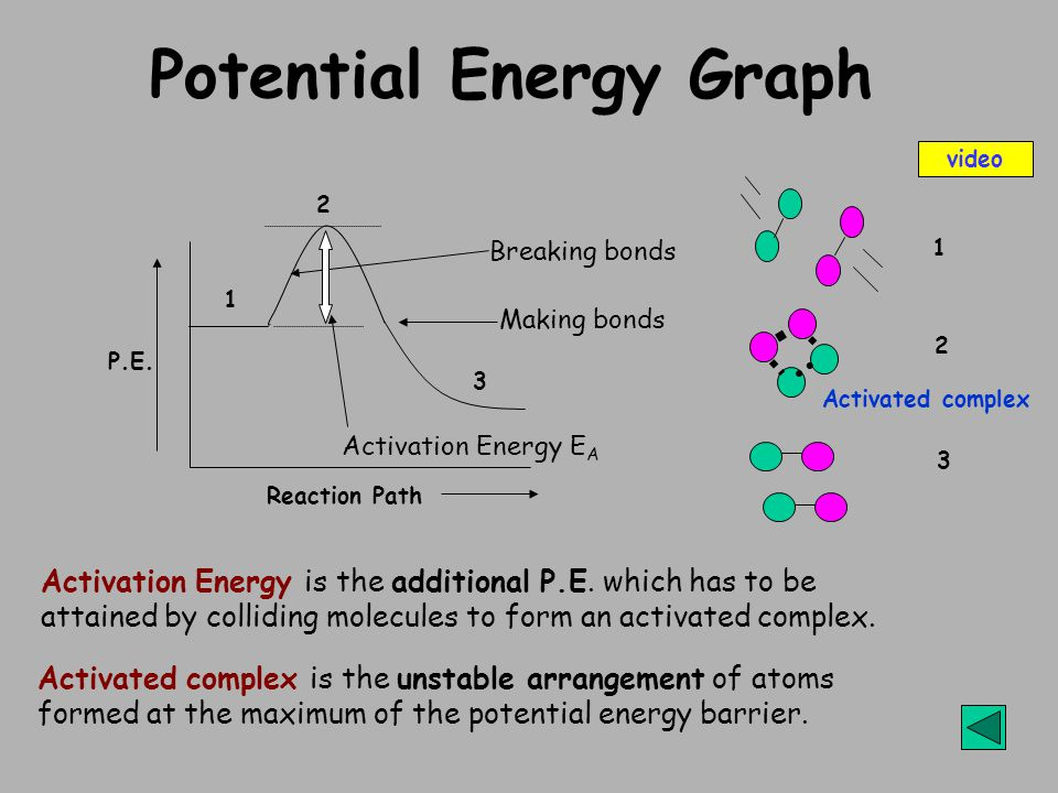 Potential Energy Graph Activation Energy is the additional P.E. which has to be attained by colliding molecules to form an activated complex. Activate