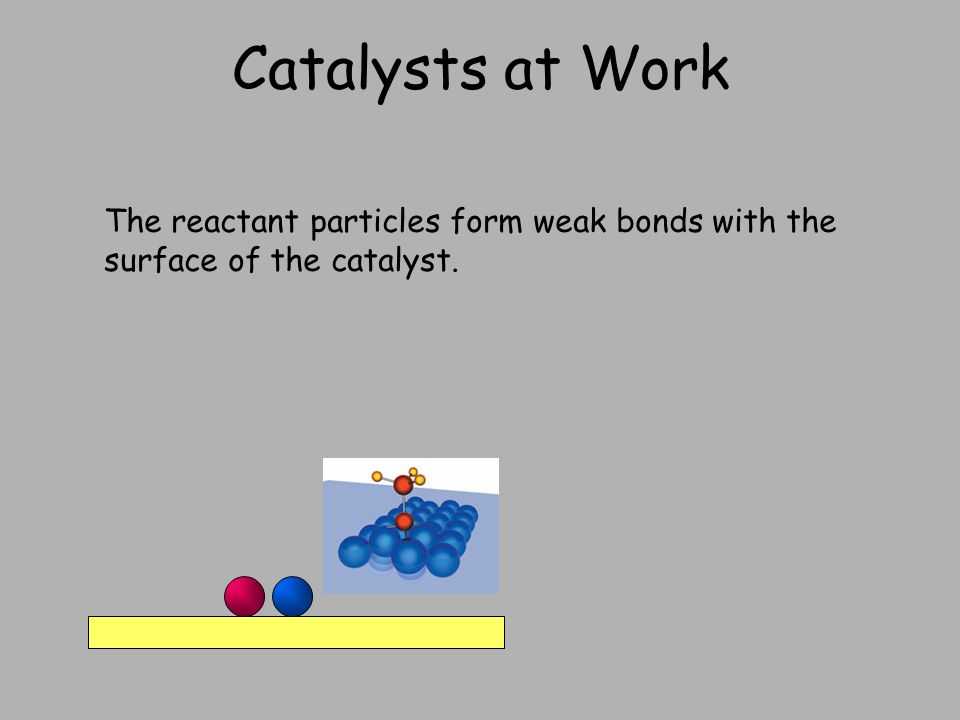 Catalysts at Work The reactant particles form weak bonds with the surface of the catalyst.