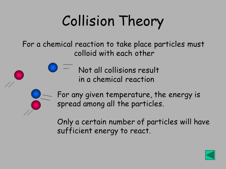 Collision Theory Not all collisions result in a chemical reaction For any given temperature, the energy is spread among all the particles. Only a cert