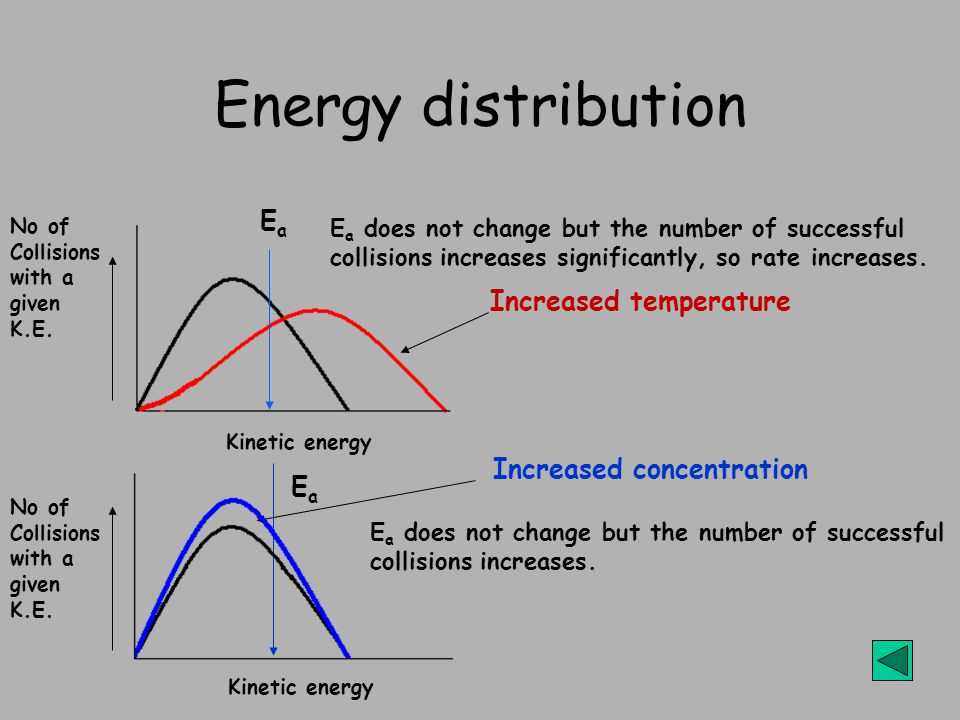 Energy distribution E a does not change but the number of successful collisions increases.